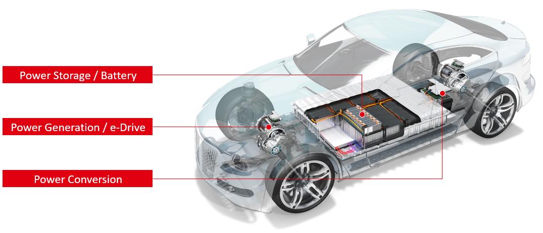 幅広い製品技術とアプリケーションノウハウでeモビリティを推進b
