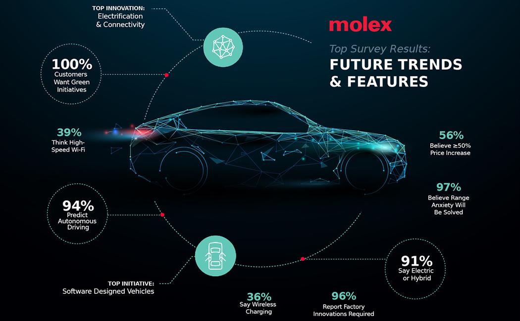 未来の自動車に関するグローバル調査の結果を発表