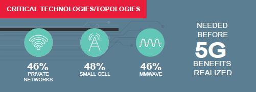 5Gの現状に関するグローバル調査の結果を発表