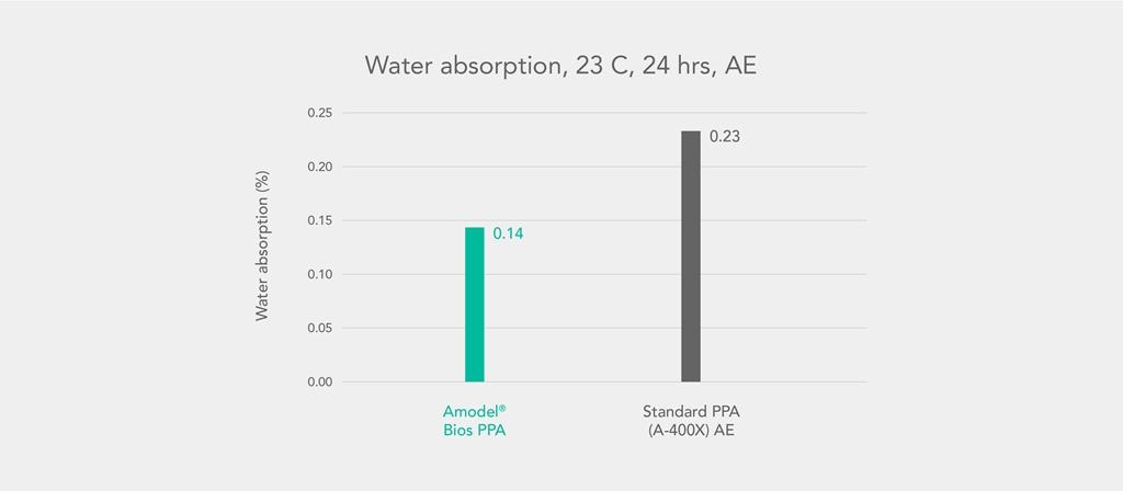 e-モビリティーの電気・電子用途に向けたアモデル Bios PPAを発表_Water absorption